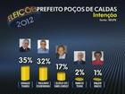 Geraldo tem 35%, Courominas, 32%, e Eloísio, 17%, diz Ibope