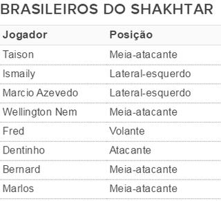 Tabela brasileiros Shakhtar (Foto: Reprodução)