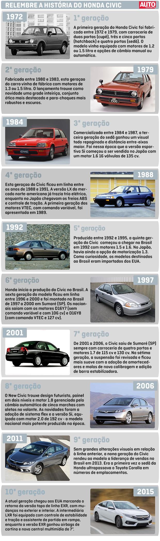 Relembre a história do Honda Civic (Foto: Autoesporte)