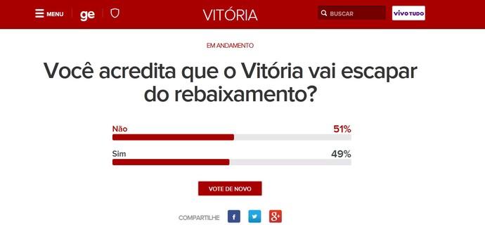 vitória enquete queda (Foto: Arte/ GloboEsporte.com)