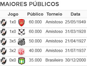 Tabela Vasco 2 (Foto: GloboEsporte.com)