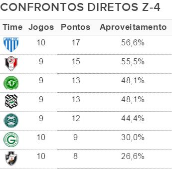 Tabela confrontos diretos Z-4 (Foto: Arte Esporte)