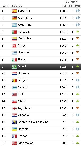 Ranking da Fifa fevereiro 2014 (Foto: Reprodução/Site oficial da Fifa)