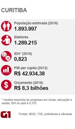 Curitiba - Dados Eleições 2016  (Foto: Arte / G1)