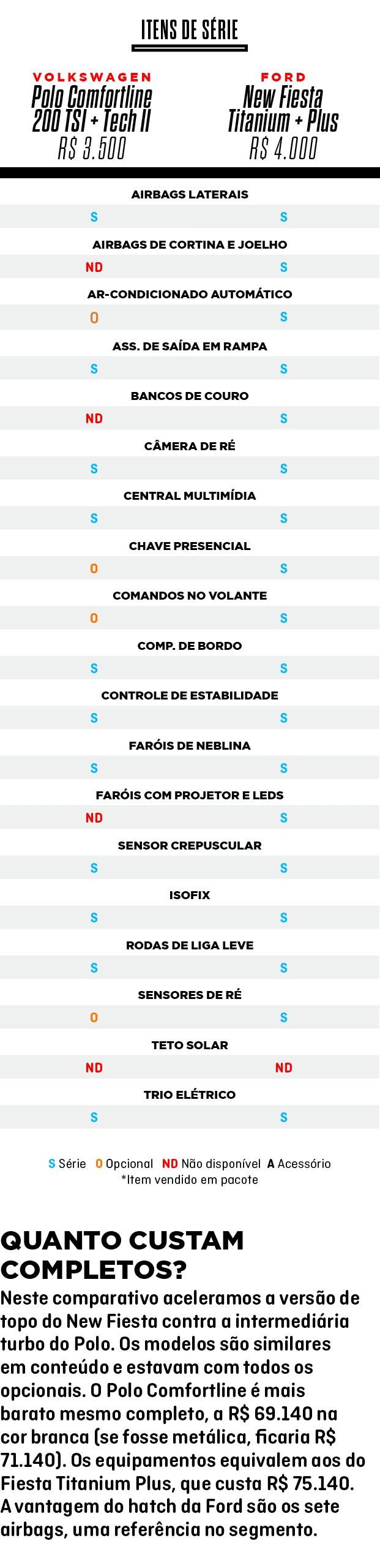 Comparativo (Foto:  )