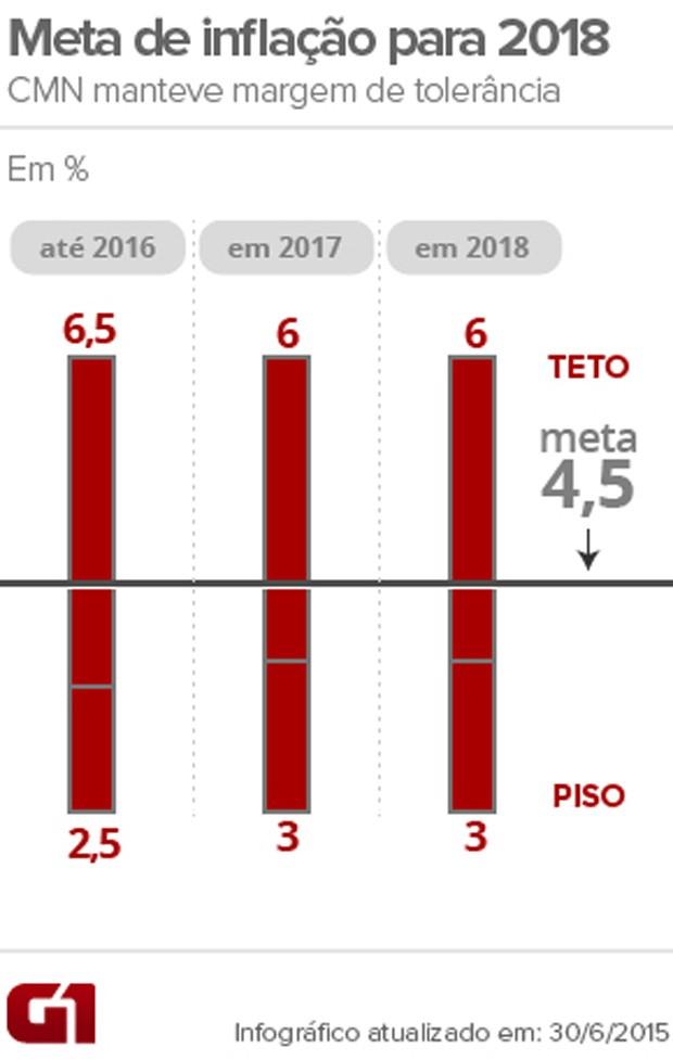 CMN define meta de inflação para 2018 (Foto: Arte/G1)
