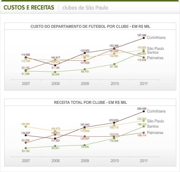 Info_Receitas-Dividas_SP_Clubes (Foto: Infoesporte)