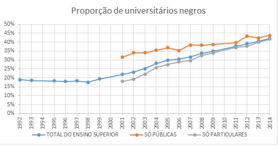 Proporção de universitarios negros