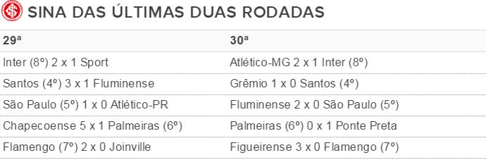 Tabela Inter rodadas (Foto: Reprodução)