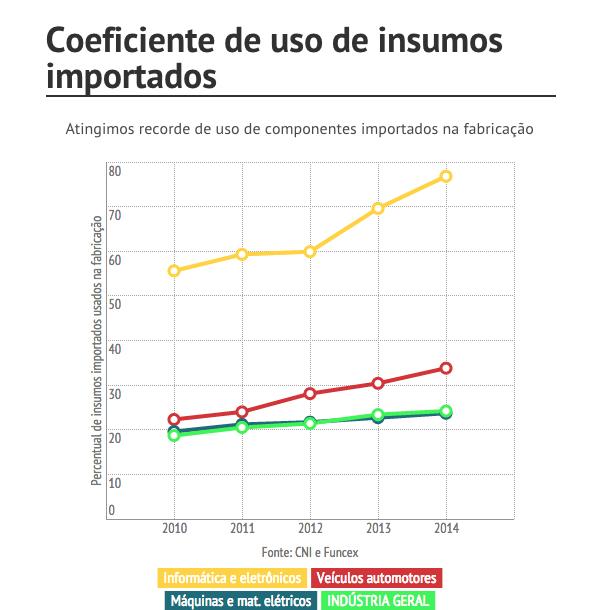 Coeficiente da indústria brasileira (Foto: Agência J++)