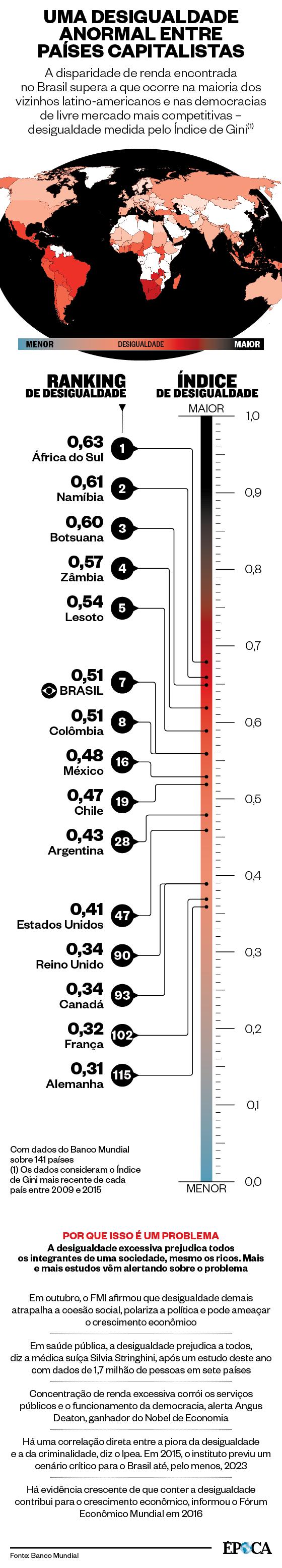 UMA DESIGUALDADE ANORMAL ENTRE PAÍSES CAPITALISTAS (Foto: Fonte: Banco Mundial)