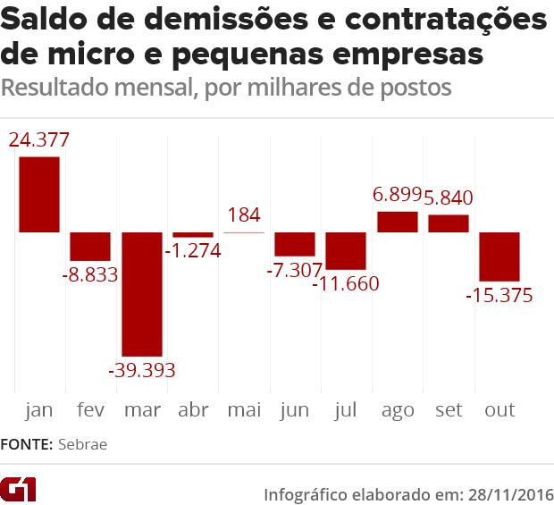 Saldo de demissões e contratações de micro e pequenas empresas (Foto: G1)