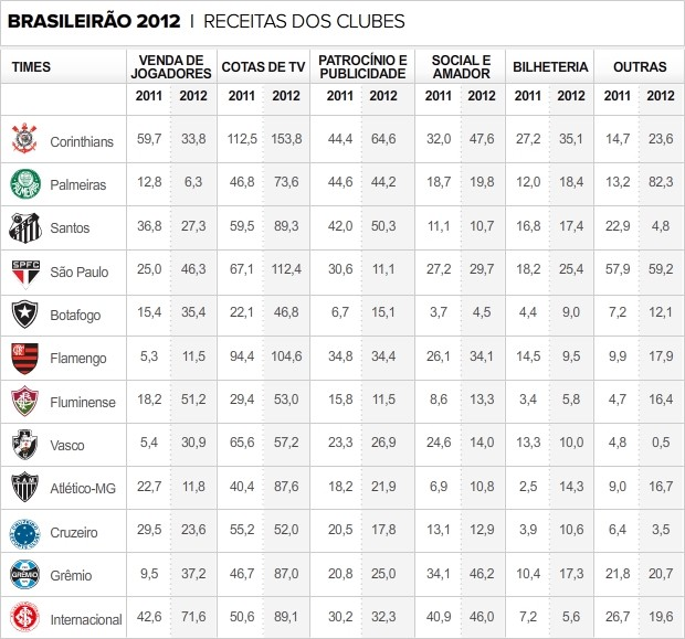 info receitas clubes 2012 (Foto: arte esporte)