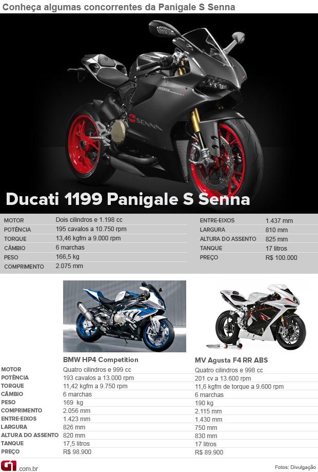 Concorrentes Ducati Panigale Senna (Foto: Editoria de Arte/G1)