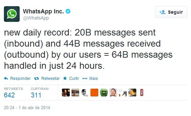 Tuíte do WhatsApp anuncia marca de 64 bilhões de mensagens trocadas dentro do app (Foto: Reprodução/Twitter/WhatsApp)
