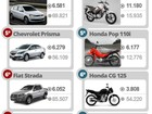 Veja os 10 carros e as 10 motos mais vendidos em outubro de 2015