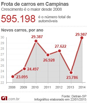 Campinas tem maior frota de carros novos em sete anos, afirma Detran-SP (Foto: Arte / G1 Campinas)