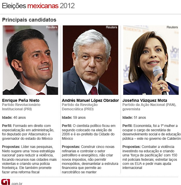 arte - m&#233;xico - candidatos elei&#231;&#245;es 2012 (Foto: Arte/G1)