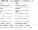 Começa neste fim de semana os Pernambucanos sub-15 e sub-17