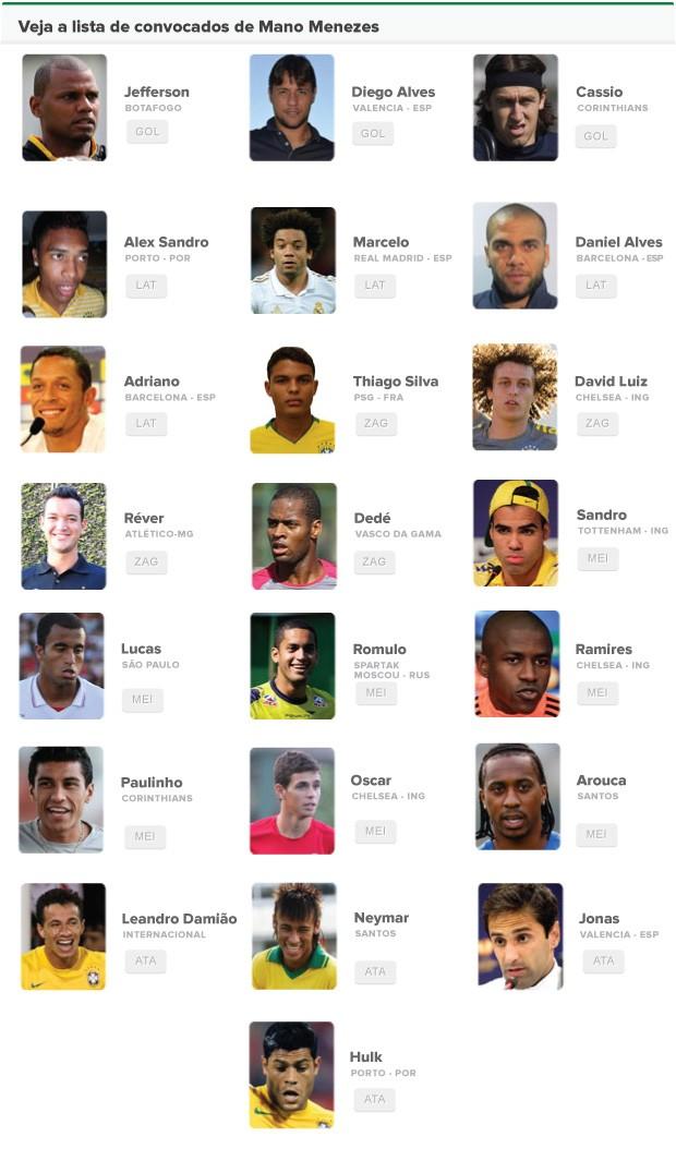 INFO - convocação seleção brasileira (Foto: Editoria de arte / Globoesporte.com)