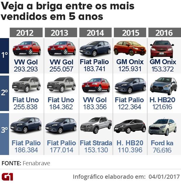 Carros mais vendidos do Brasil - Fenabrave (Foto: Arte/G1)