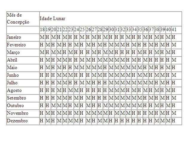 Tabela indicaria qual seria o sexo da criança de acordo com a idade da mãe (Foto: Banco de Imagens)