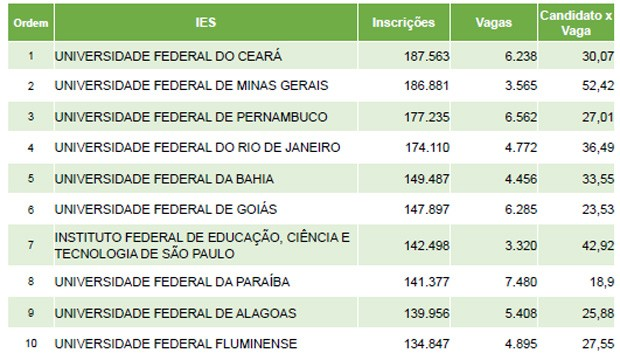 As dez universidades com maior número de inscrições (Foto: Reprodução/Inep)