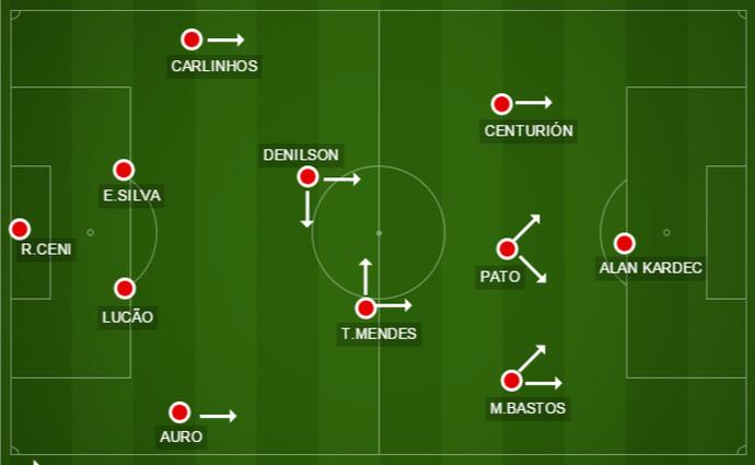Sem Ganso, time ganha velocidade com Michel Bastos, Centurión, Pato e Kardec (Foto: Divulgação / GloboEsporte.com)