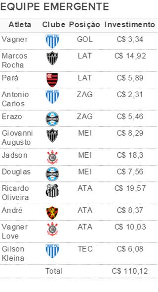 Opções para a equipe emergente da rodada # 25 (Foto: GloboEsporte.com)