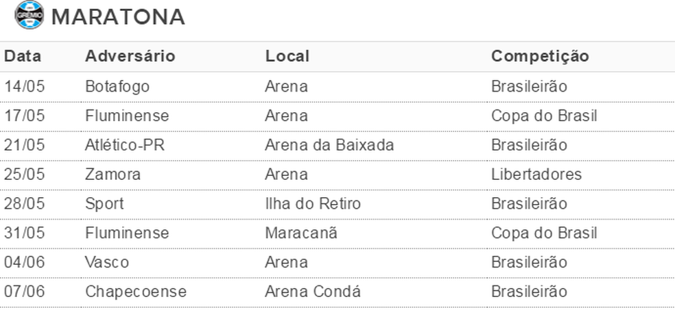 Grêmio encara maratona de jogos em 24 dias (Foto: Reprodução)