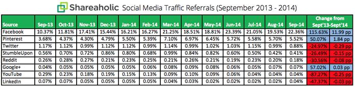 Facebook e Pinterest são as redes sociais mais acessadas (foto: Reprodução/Shareaholic)