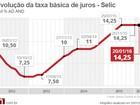 Com recessão e inflação alta, BC deve manter Selic em 14,25% ao ano