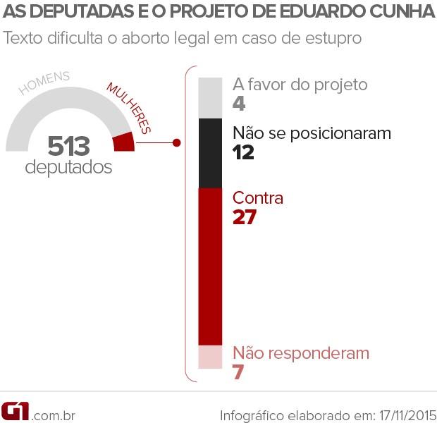 Levantamento do G1 sobre posição de deputadas em relação a projeto de Eduardo Cunha que dificulta o aborto legal (Foto: Editoria de Arte / G1)