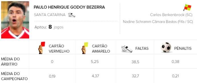 Info árbitros - Paulo Henrique Godoy Bezerra (Foto: Editoria de Arte)