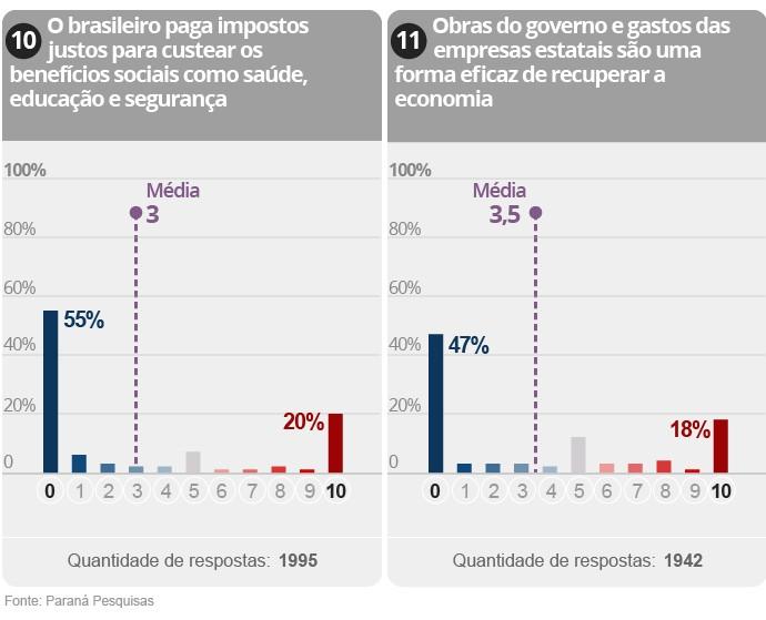 Gráfico da Pesquisa sobre polarização na política brasileira (6/9)