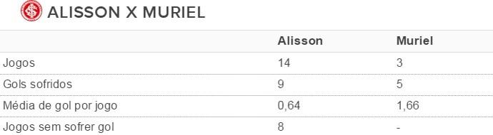 Tabela Alisson Muriel Inter (Foto: reprodução)