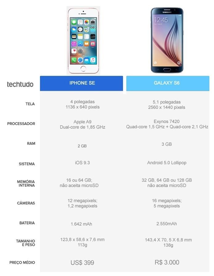 Tabela comparativa entre iPhone SE e Galaxy S6  (Foto: Arte/TechTudo)
