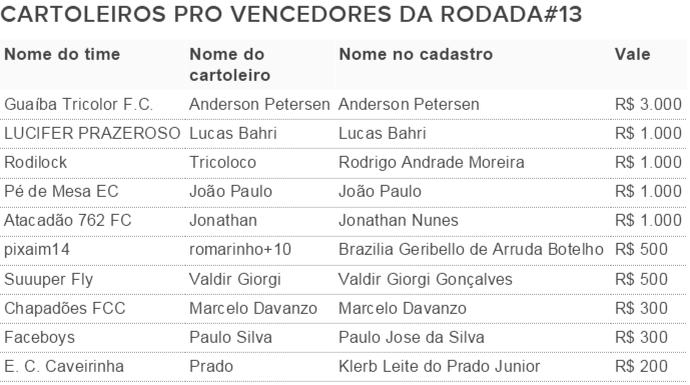 Vencedores Cartola Pro 13 (Foto: Futdados)