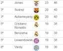 Neymar passa em branco de novo e deixa o top-10 da Chuteira de Ouro