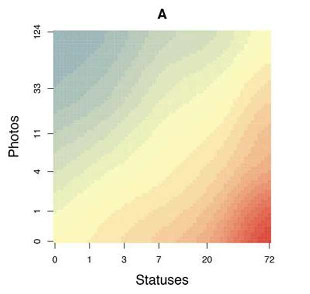 Postar mutias fotos e poucas mudanças de status é associado com aumento da longevidade (perfil representado pela cor azul), enquanto postar muitas atualizações de status sem um correspondente aumento de postagem de fotos é associado com aumento da mortalidade (vermelho)  (Foto: Hobbs, UC San Diego/PNAS)