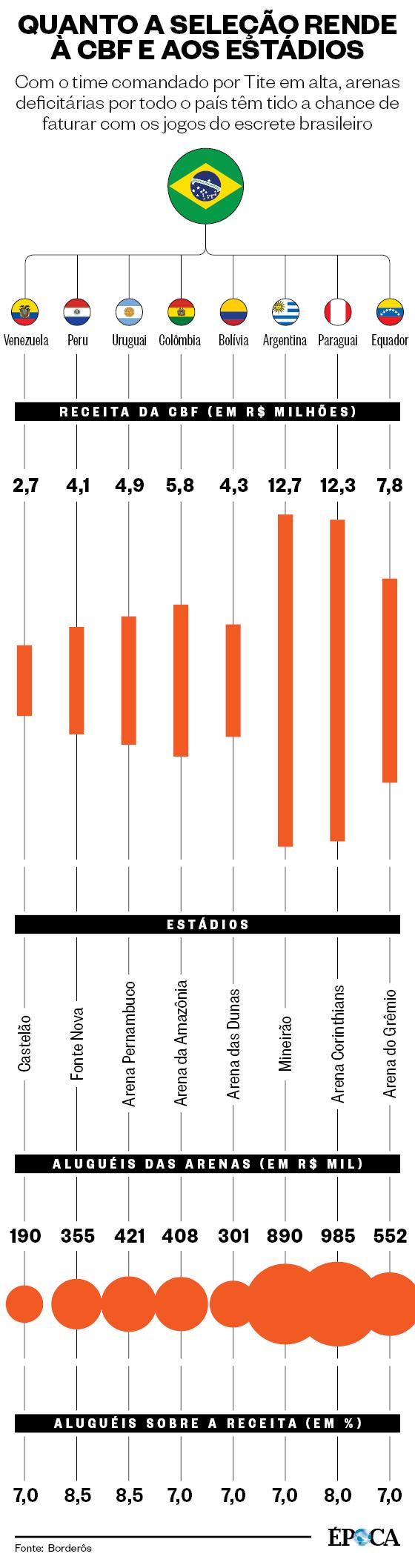 Quanto a seleção rende à CBF e aos estádios (Foto: Época )