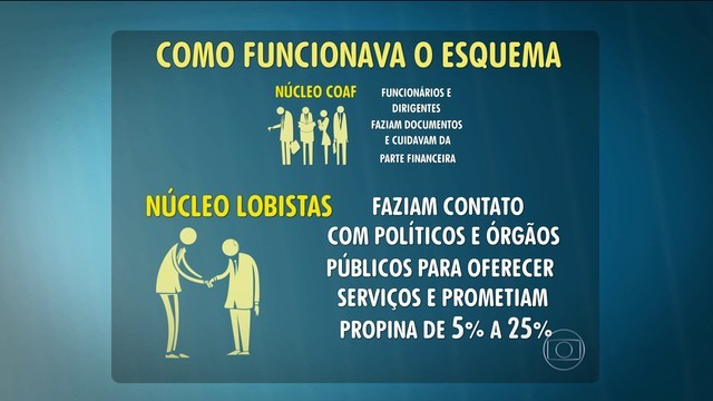 Esquema da operação Alba Branca (Foto: TV Globo/Reprodução)