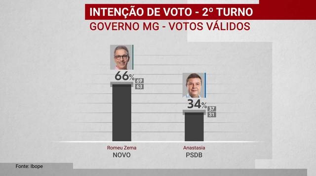 Ibope divulga pesquisa de intenção de voto para o governo de Minas Gerais