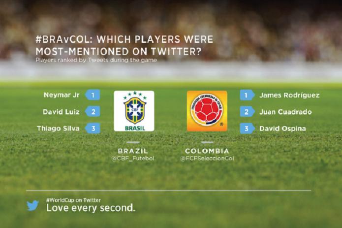 Neymar, David Luiz e Thiago Silva são os jogadores do Brasil mais citados no Twitter (Foto: Reprodução/Twitter)