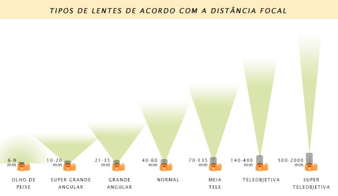 Esquema ilustrado que mostra a diferença das distâncias focais e a classificação da lentes para câmeras DSLR (Foto: TechTudo / Adriano Hamaguchi) (Foto: Esquema ilustrado que mostra a diferença das distâncias focais e a classificação da lentes para câmeras DSLR (Foto: TechTudo / Adriano Hamaguchi))