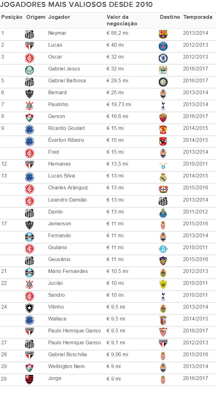 tabela - jogadores mais valiosos desde 2010 (Foto: Arte Esporte)