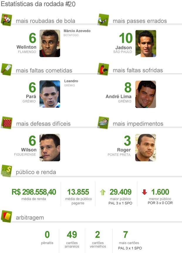 Estatística pacotão da 22ª rodada brasileirão 2012 (Foto: Editoria de Arte / Globoesporte.com)