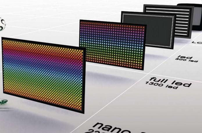 Principais tecnologias dos painéis de LED