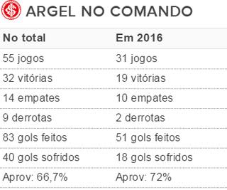 Tabela Argel Inter (Foto: Reprodução)