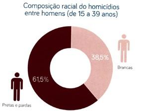 Homicídios dividos por composção racial (Foto: Divulgação)